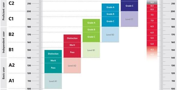 Cambridge English Scale: O nouă modalitate de raportare a rezultatelor la examene