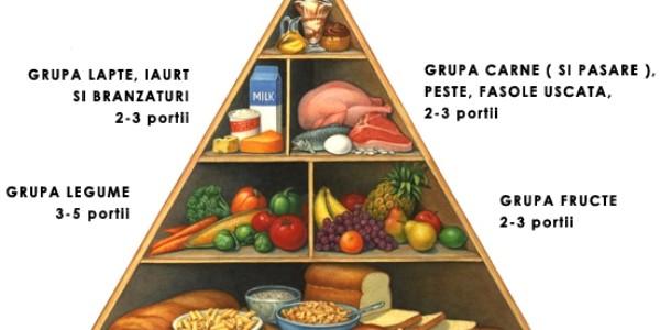 """""""Trebuie să învăţăm să ne construim propria piramidă alimentară"""""""
